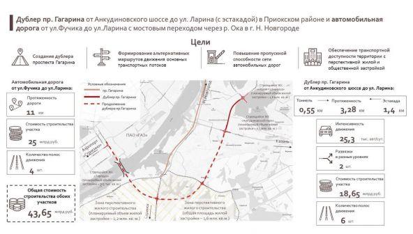 Дублер пр. Гагарина от Анкудиновского шоссе до ул. Ларина с эстакадой через железную дорогу